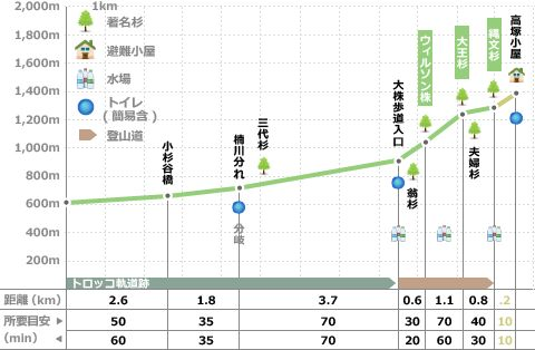 縄文杉トレッキングモデルコース 標準タイム・標高グラフ