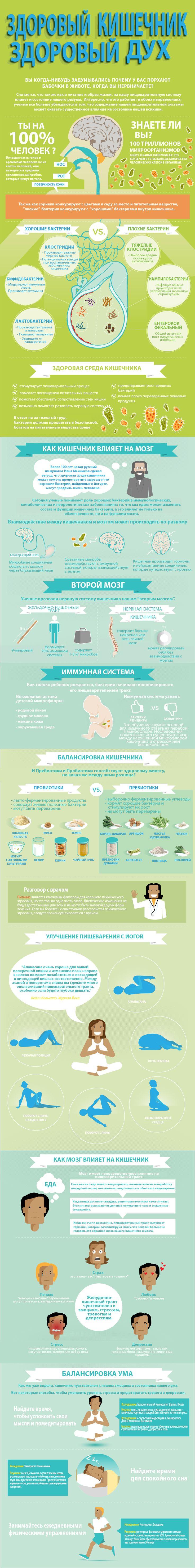 Lifter | Почему настроение зависит от того, здоров ли ваш желудок