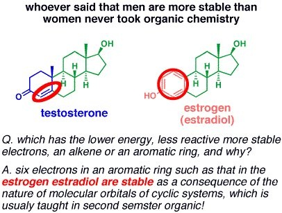 Testosterone vs estrogen. haha