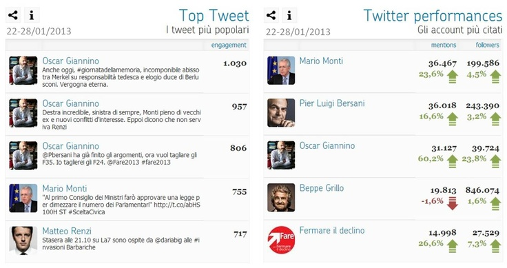 Polismeter – i politici sul web nella settimana 22-28 gennaio 2013 - Top Tweet & Top Tweet Performances