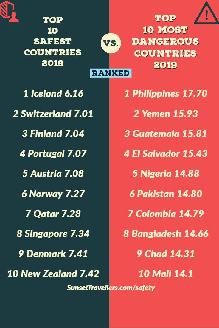 The Safest Countries On The Left With Iceland Top And The Most Dangerous Countries On The Right With The Philippines At The Top In 2020 Country Safe Dangerous