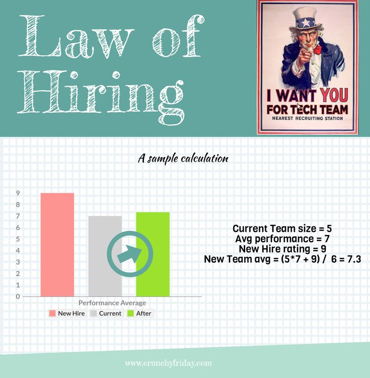 Law of Hiring. Is the #hiring #manager listening? #startup #recruitment