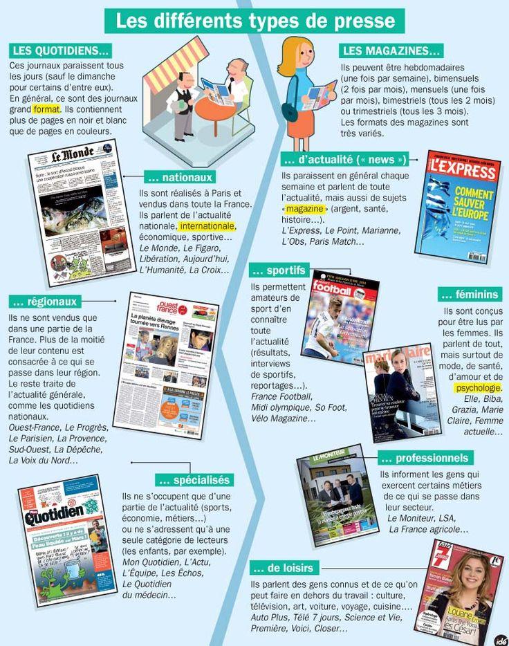 Fiche exposés : Les différents types de presse