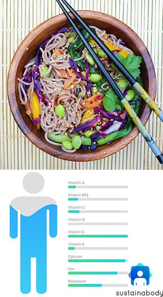Tracked the nutrients in this delicious soba noodle salad using Sustainabody! These soba noodles were served with Edamame, spinach, coriander, carrot, purple cabbage, capsicum, sesame, red chilli and peanut satay sauce :) our free app let's you track your macronutrients, micronutrients and calories and store it all in one place!  . . . #vegan #food #wholefoods #soba #salad #sobanoodlesalad #foodie #foodporn #veganeats #vegetarian #health #healthy #calories #macros #micros #healthyfood…