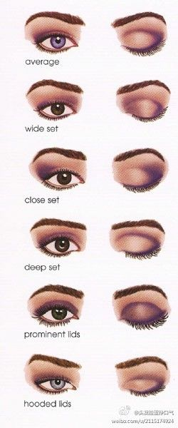 Eyeshadow style guide for which type of eye you have. Deep set is my eyes.