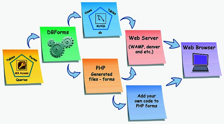 Custom PHP Application Development  http://www.csschopper.com/hire-dedicated-php-developer-professional.shtml