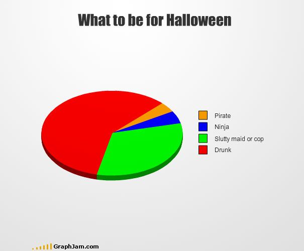 halloween puns about food