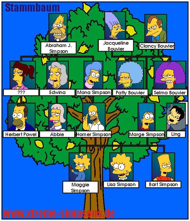 deutsche stammbaum   Familie / Nachbarn / wenn/als/wann