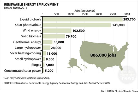 U.S. Renewable Energy Jobs Employ 800,000+ People and Rising: in Charts Twice as many Americans now work in the wind industry as in coal mining, and solar employs many more, but the U.S. still trails the EU and is far behind China. BY PAUL HORN MAY 30, 2017