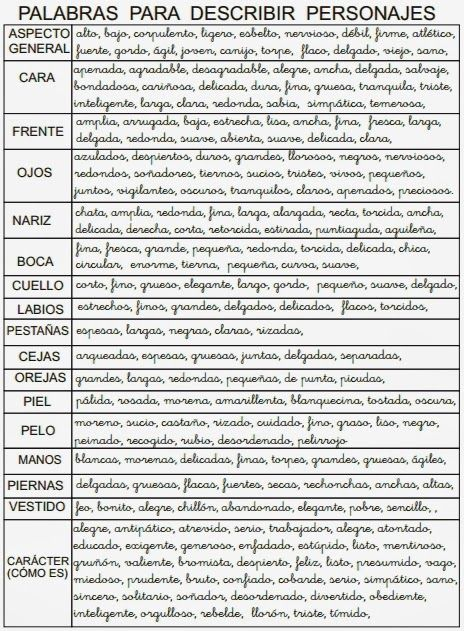 Estamos aprendiendo a hacer descripciones de personas. Aquí os dejo un esquema y un ejemplo de los pasos a seguir para hacer la descripción...