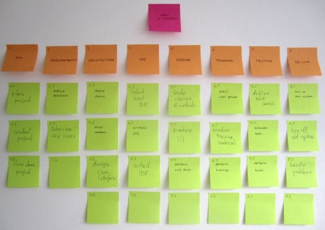 Project Planning I The Work Breakdown Structure - CodeProject - work breakdown structure template