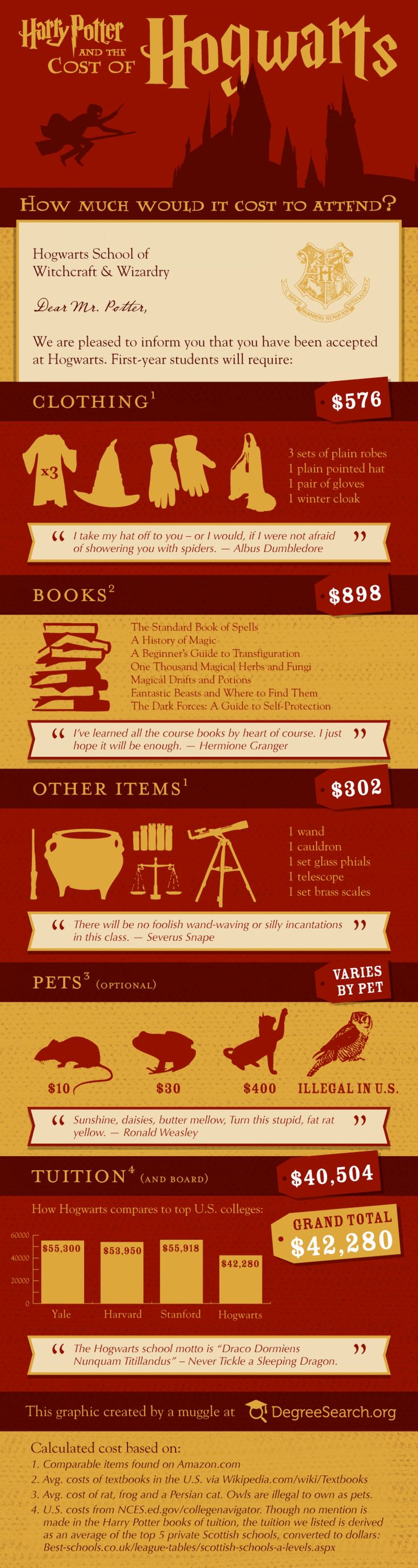 Harry Potter and the Cost of Hogwarts Infographic   Um they picked the most expensive things, obviously it would be expensive that way. Like dude. Learn to price on a budget xD