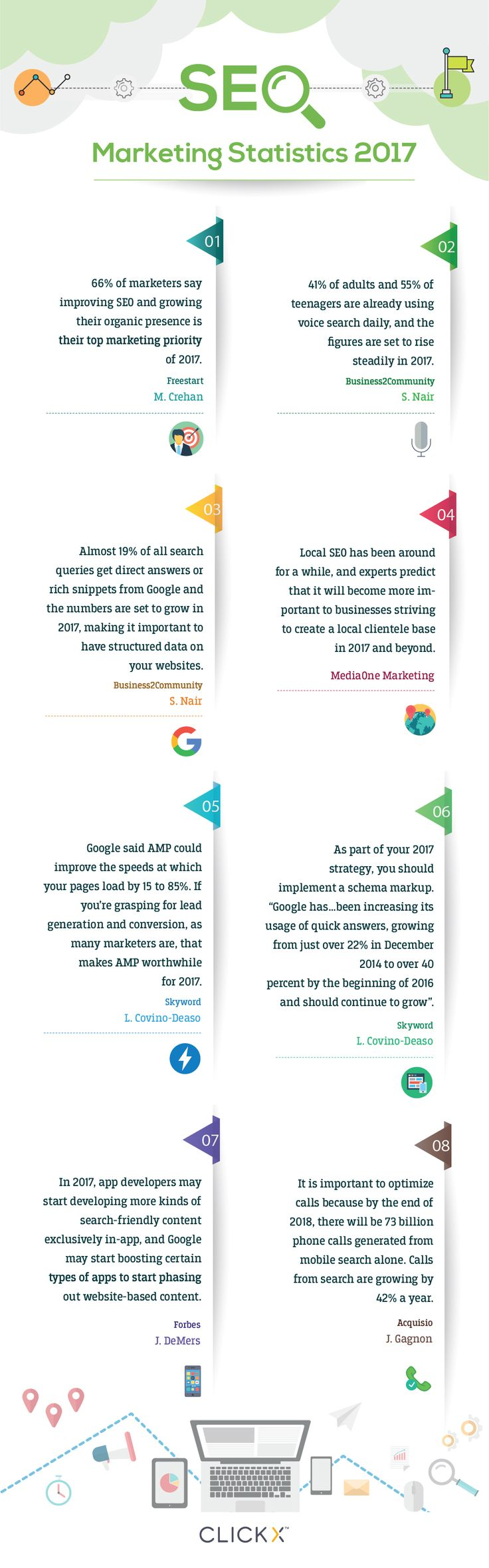 SEO Marketing Statistics for 2017 | Clickx.io