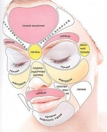 Face pressure points