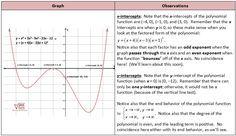 Polynomial Graph