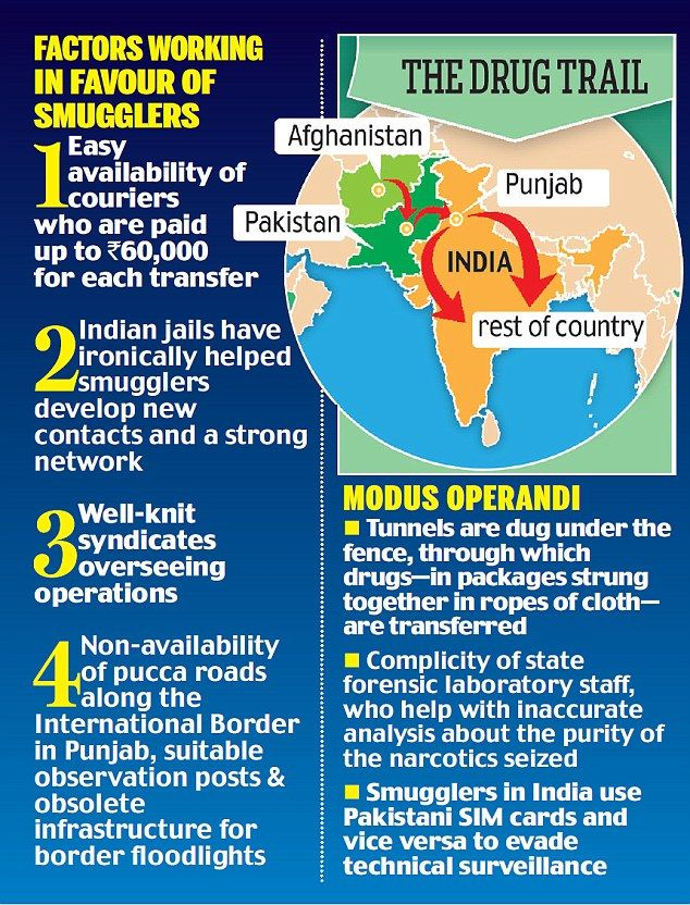 Drug abuse is not a new problem for India but has been crawling and expanding. Sharing borders with Pakistan, Nepal, Bhutan and Bangladesh has made India vulnerable for drug trafficking. It is not just terror that is being exported from across the border. The scourge of drug trafficking in Pu