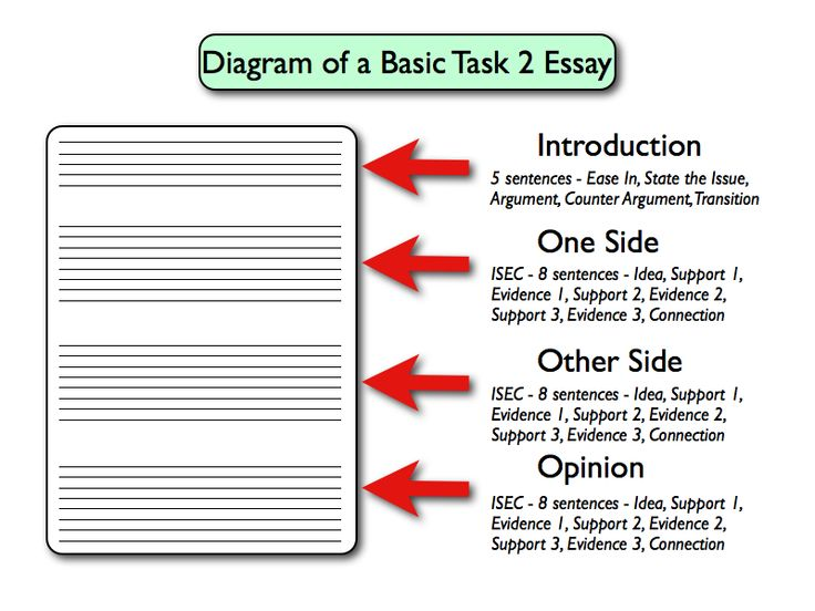 essay structure basic