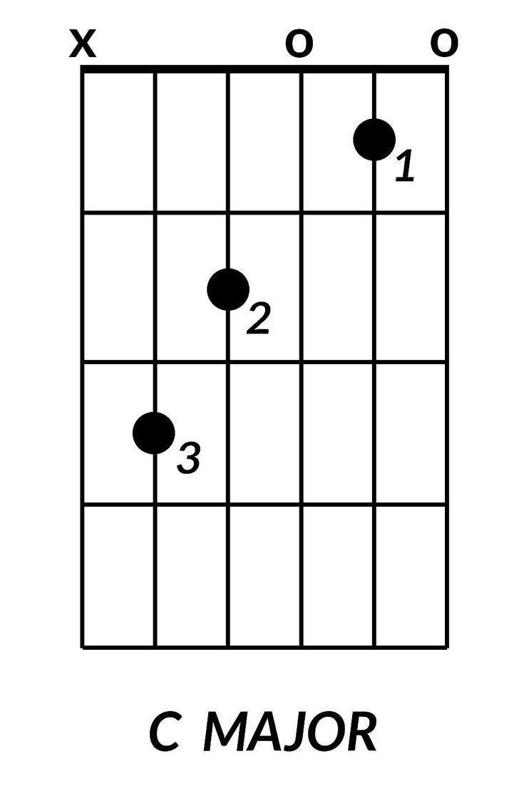 G sharp major chord guitar image collections guitar chords examples best 25 c guitar chord ideas on pinterest guitar chords learn learn the 8 guitar chords hexwebz Gallery