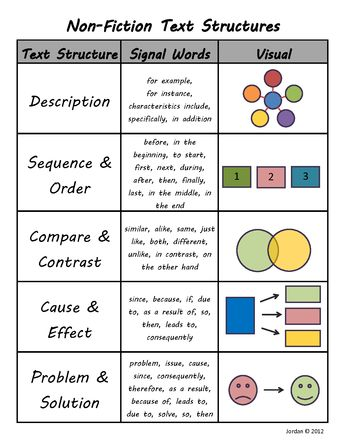 FREENonFictionTextStructuresStudentReferenceSheet.pdf Non-Fiction Text Structures Text Structure Signal Words Visual for example, Description for instance, characteristics include, specifica