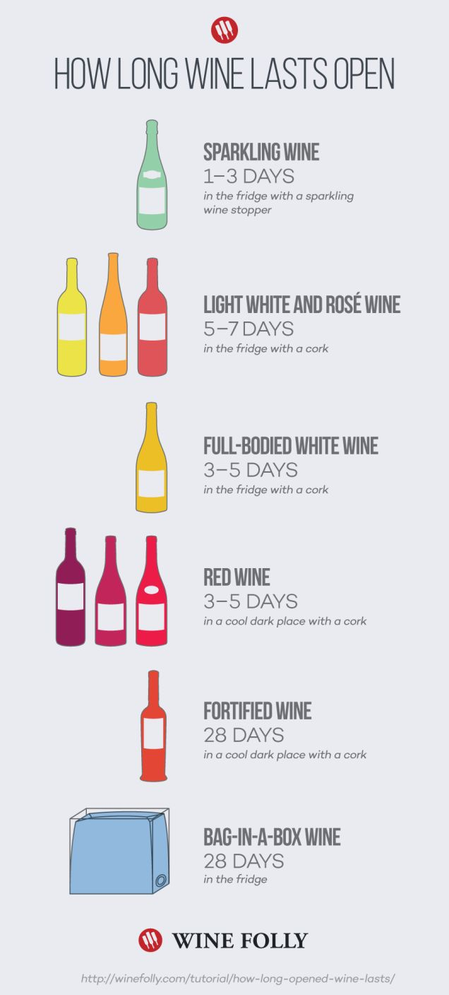 This Infographic Shows You How Long Different Wines Last After Opening