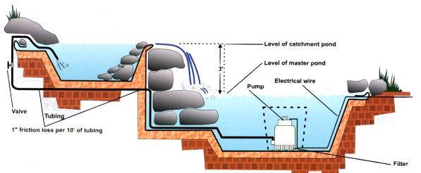70 best design for construct images on pinterest for Koi pond pump installation