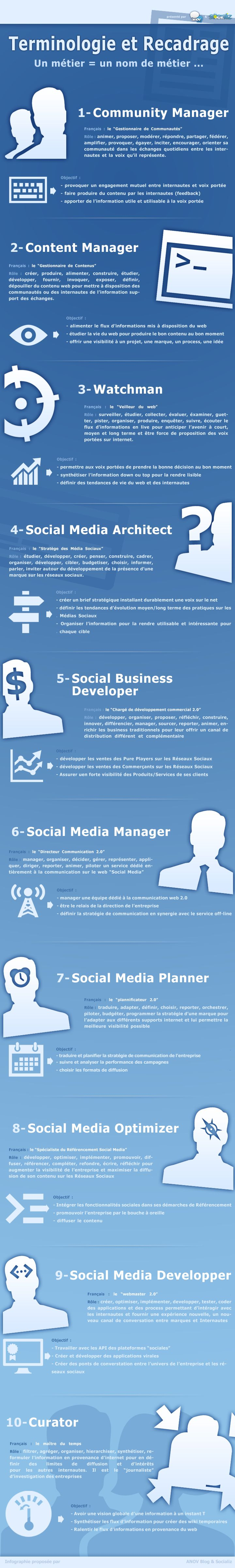 Community Manager, Social Media Architect, Curator… L'infographie des différences !