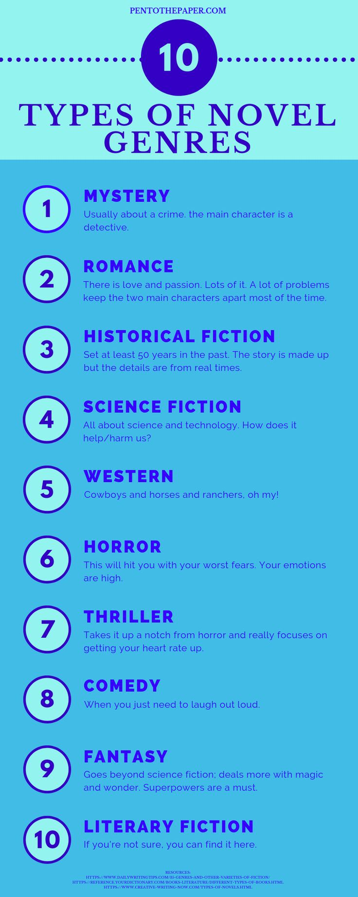 How To Write A Novel Part One Pen To The Paper Novel Writing What To Write About Novel Genres