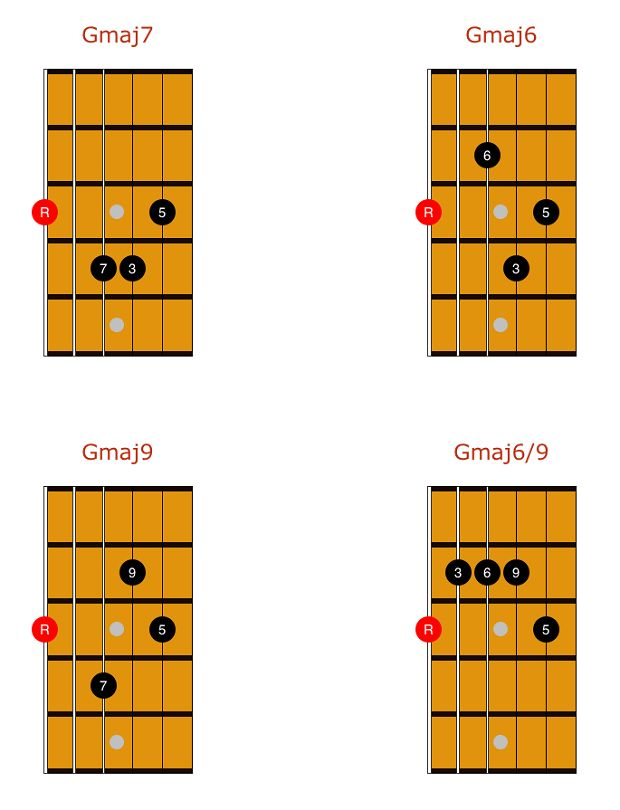 best 25 jazz guitar lessons ideas on pinterest jazz guitar jazz guitar chords and jazz