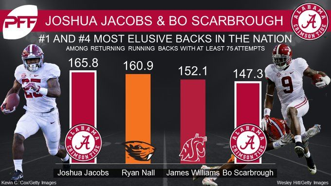 The Alabama backfield may be as elusive as they come in 2017. #Alabama #RollTide #Bama #BuiltByBama #RTR #CrimsonTide #RammerJammer