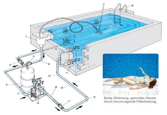 So funktioniert Ihr Schwimmbad.
