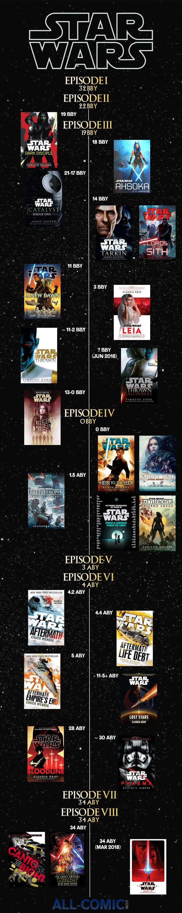 "Welcome to the All-Comic.com Star Wars Canon Novel Timeline! Everything that is currently out, with a few books that are currently scheduled can be found below. This also includes the approximate date in the timeline that they take place. BBY = Before the Battle of Yavin while ABY = After the Battle of Yavin, which of course is the final battle of Star Wars: A New Hope that leads to the destruction of the first Death Star. Note that we have not included the novels under the ""Junior""..."