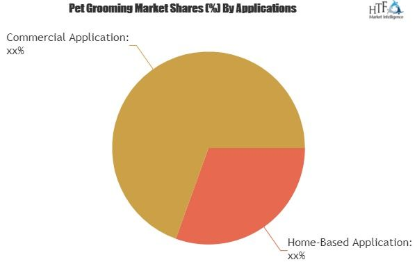 Pet Grooming Market Assessment Latest Global Insights On Trends
