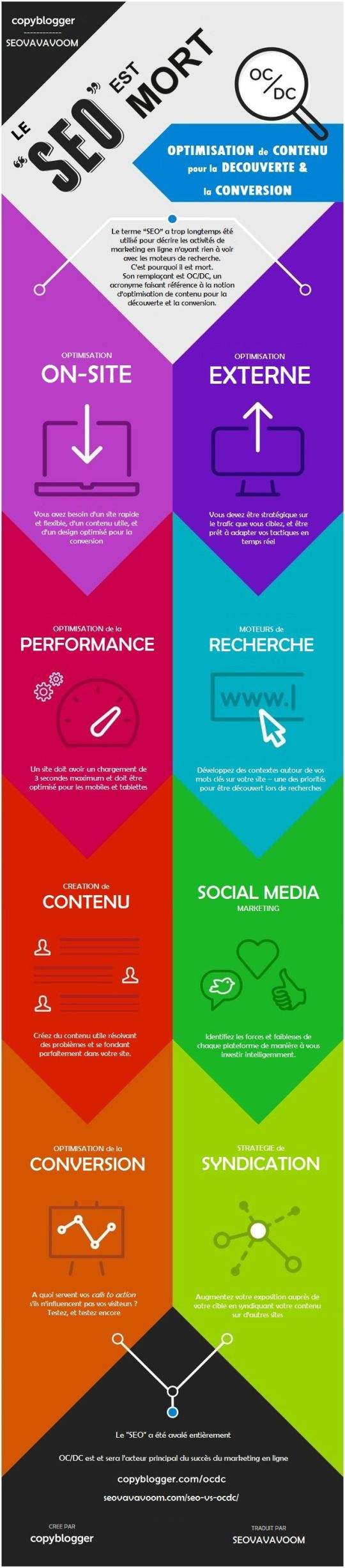 #Infographie Search Engine Optimization #SEO Definition vs #OCDC