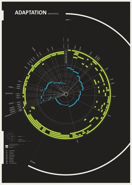 http://www.milamoo.co.uk/blog/graphic-design/data-visualisation-and-infographic-inspiration