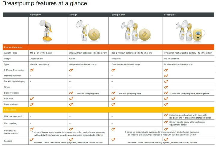 Compare various Medela breast pumps