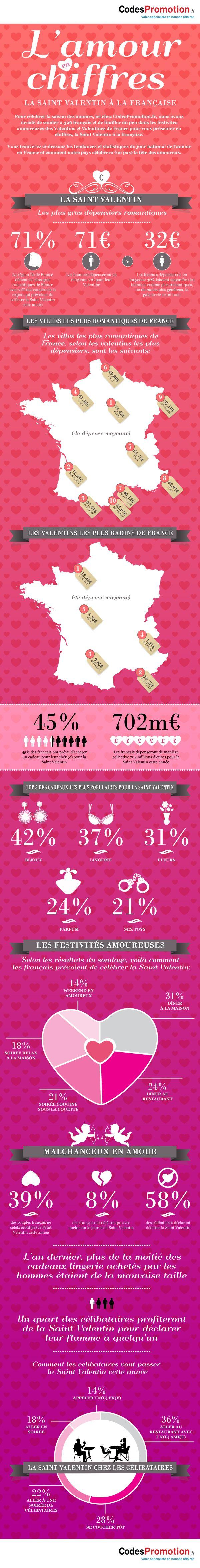 infographie saint valentin Cocoricode