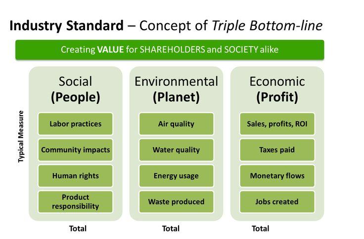 The Quadruple Bottom Line: Adding purpose to the mix