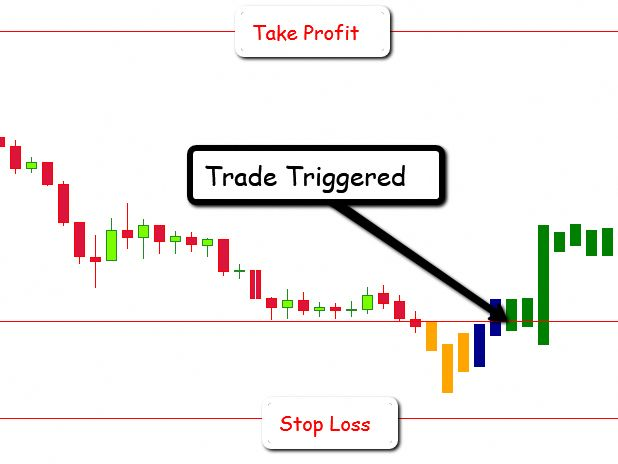 Efc Indicator The Best Mt4 Trading Indicator Trading Strategy