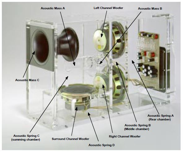 Bose Acoustimass 10 Series Ii Bass Module Transparent 02 What S Inside Subwoofer Box Design Speaker Design Diy Arcade Cabinet