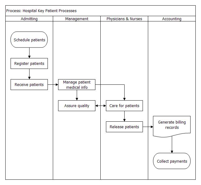 swim lane flow chart example hospital-key-patient-processespng - process flow chart template word