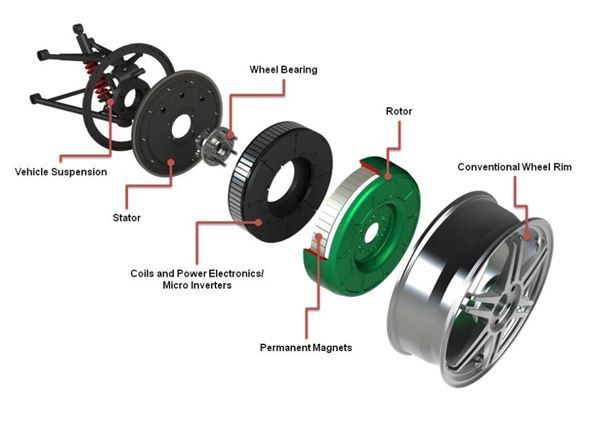 Protean Electric Wheel With Integral Direct Drive Motor And Integral Inverter Cars