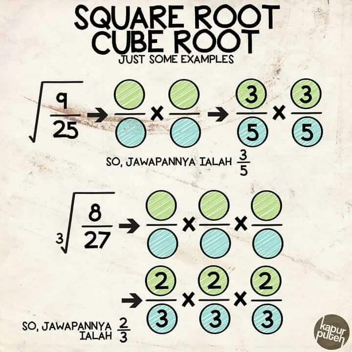28 best Real Number System images on Pinterest Square roots - square root chart template
