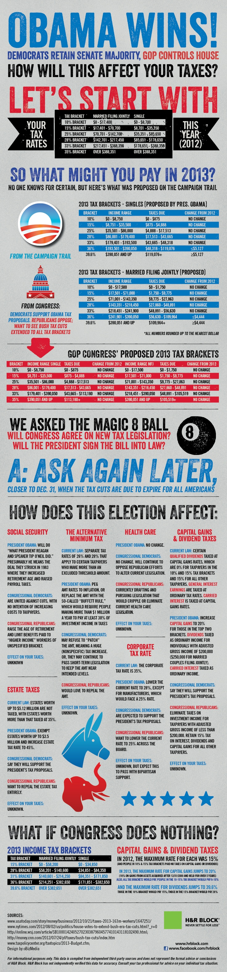 What Your Taxes Will Look Like In Obama's Second Term