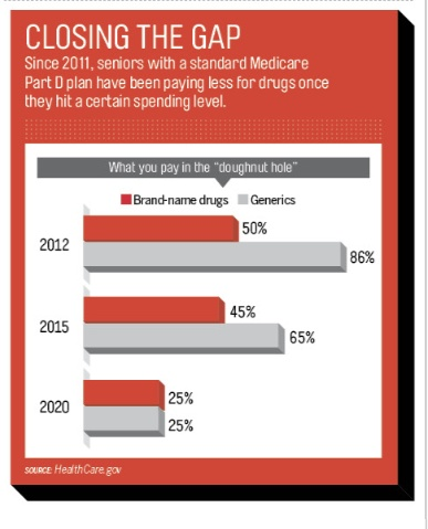 17 Best Images About Medicare On Pinterest Best Fitness