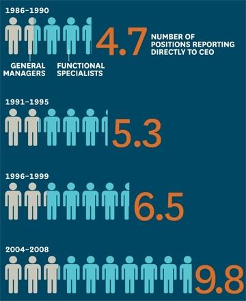 CEO's span of control  http://www.ninjamarketing.it/2012/03/28/di-quante-persone-dovrebbe-circondarsi-un-ceo/    Credits: Harvard Business Review