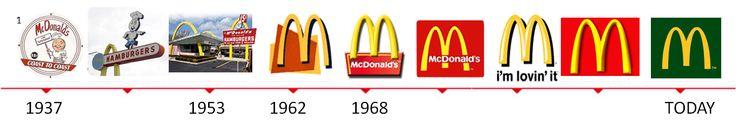 """MC DONALDS. La marca fue creada por los hermanos Dick y Mac McDonald. En 1962 se crea el sus inconfundibles arcos dorados. El motivo inicial de este logo fue que al convertirse en franquicia incorporó a la arquitectura de sus locales dos arcos a cada lado, llamados los """"Arcos Dorados"""" más adelante dejarían de ser utilizados en la arquitectura del local y serian imagen de la empresa. Los arcos también expresan que el quien tiene una de sus franquicias es dueño de una mina de oro."""