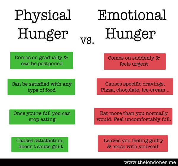 Physical Hunger vs Emotional Hunger - must think of this every time I'm hungry!! And a great article too check it out! (from The Londoner: The Anti Diet)