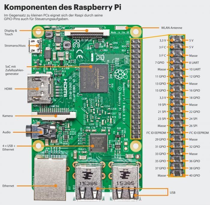 Aufbau des Raspberry Pi 3 – Kay Michael