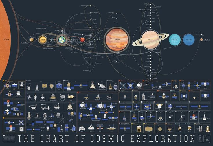 The Chart of Cosmic Exploration features hand-illustrated renderings of every orbiter, lander, rover, flyby, and impactor to ever successfully slip the surly bonds of Earth's orbit. Plus all of our pretty-cool planets in our pretty-great Solar System.