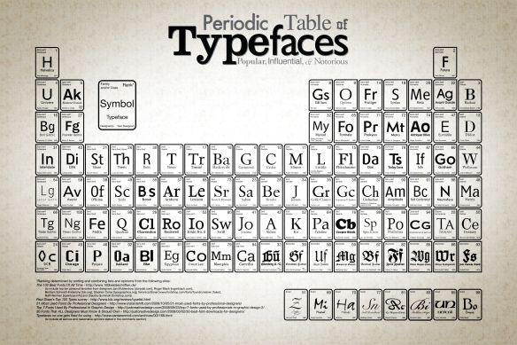 choosing and matching typefaces creative typographydesktop wallpaperstypography wallpaperperiodic tabletypography inspirationcollectionsans